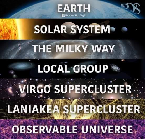 """Las escalas del Universo """"De lo microscópico hasta lo macroscópico"""""""