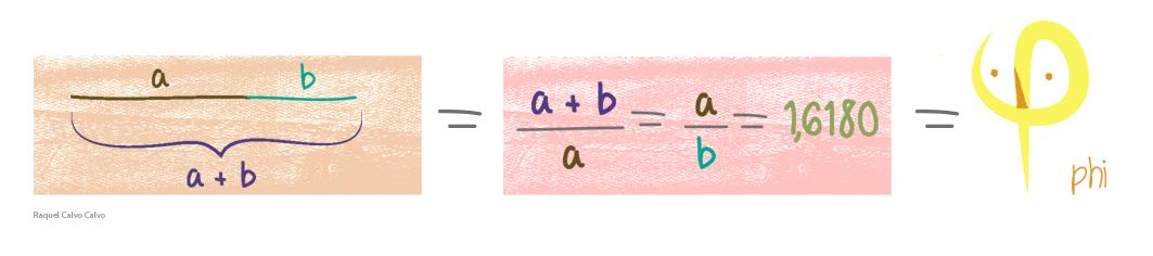 Ecuación y representación gráfica del número dorado, o phi. (Ilustración: Raquel Calvo Calvo)
