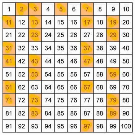 ¿Por qué los Números Primos han obsesionado a las mentes más brillantes de todos los tiempos?