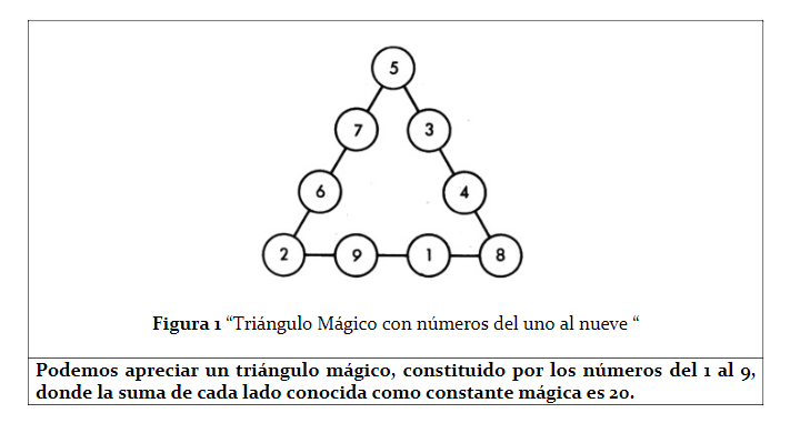Triángulos Mágicos