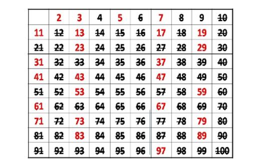Un Método Alternativo A La Criba De Eratóstenes Para Encontrar Números Primos