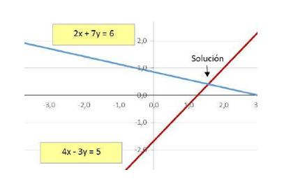 Casi Cramer: Como Resolver Un Sistema De Ecuaciones Lineales Con Dos Incógnitas