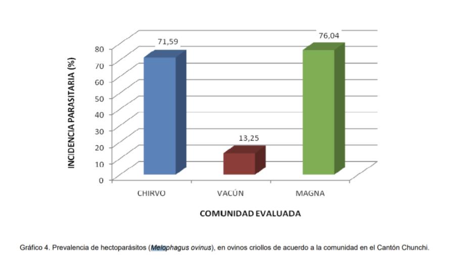 Revisión de la incidencia de Melophagus ovinus en dos cantones del Ecuador